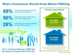 Fsbo Letter Template - What A Homeowner Should Know before Fsboing