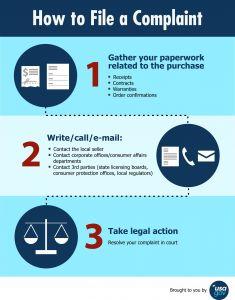 Hoa Complaint Letter Template - Filing A Consumer Plaint